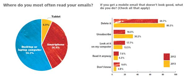 the mobile statistics on email usage by research