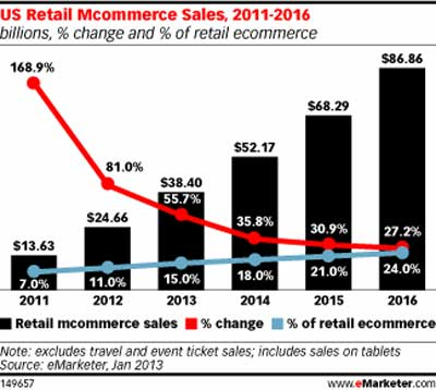 mobile commerce forecast and mobile statistics