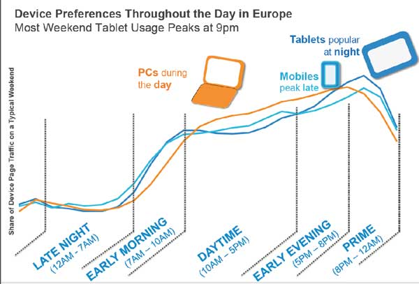 the mobile statistics showing how time of day affects usage