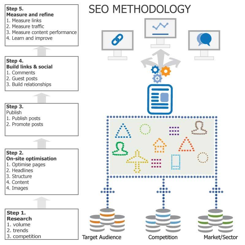 seo tools to improve-blogging