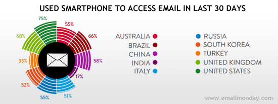 smartphone-to-access-email