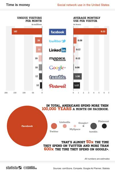 time spent on Pinterest