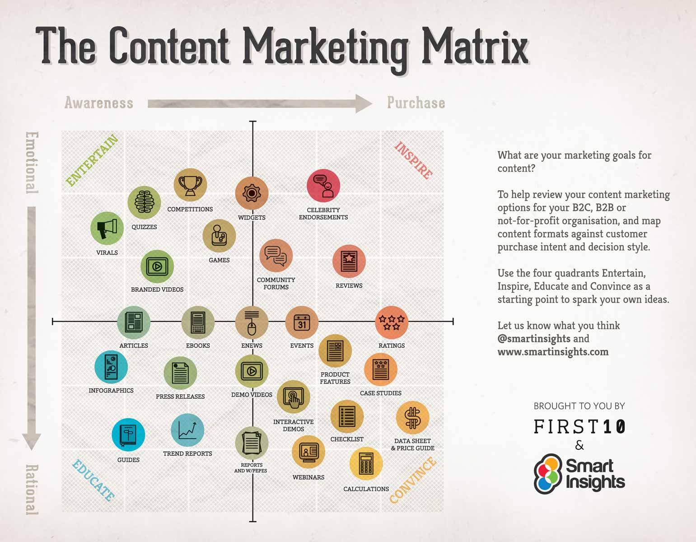 content marketing infographic matrix