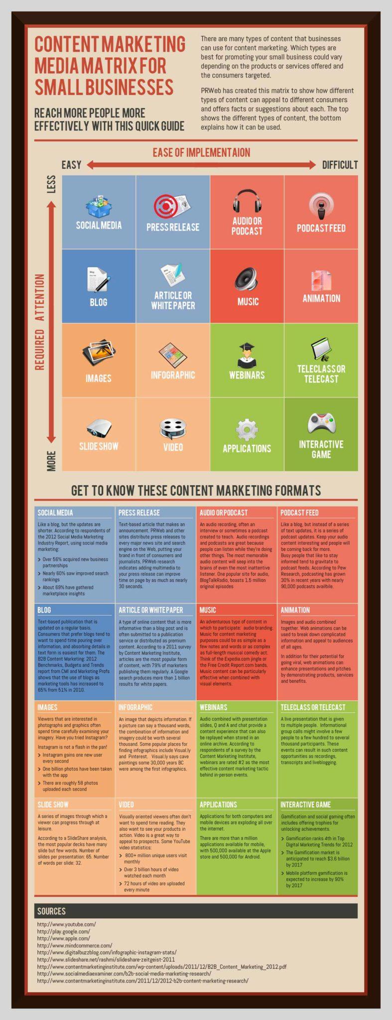 the content marketing infographics matrix