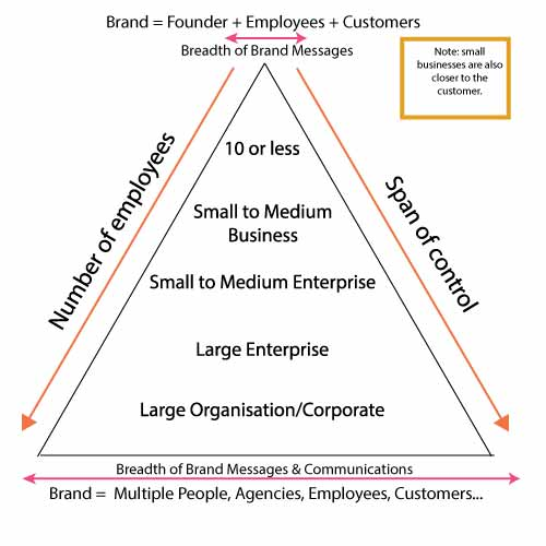 small business brand and trust