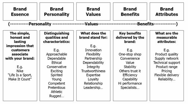 small business brand