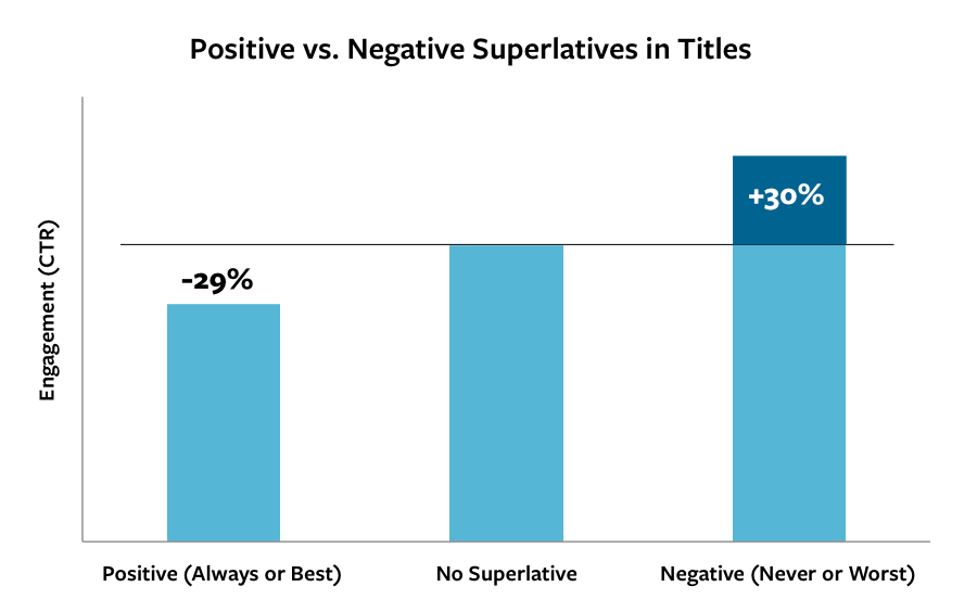 superlatives in headlines outbrain