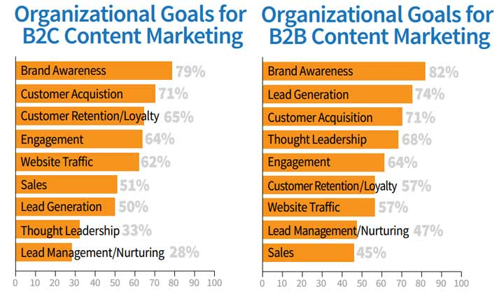 objectives for content marketing
