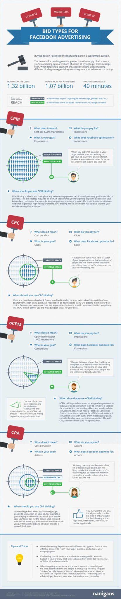 facebook advertising bid types infographic