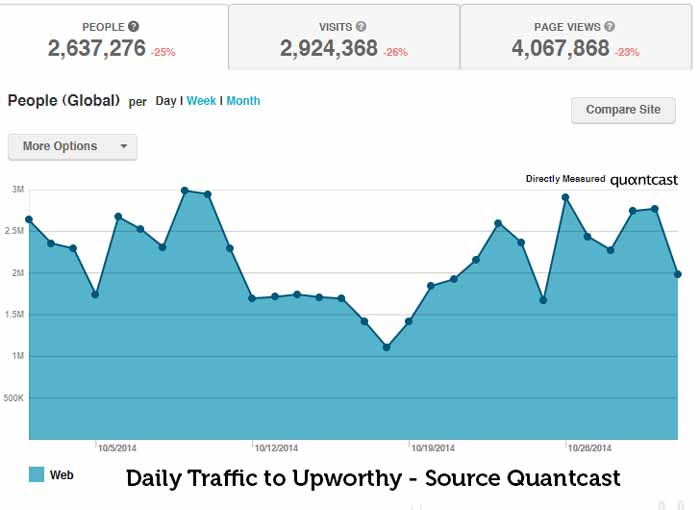 daily traffic to upworthy