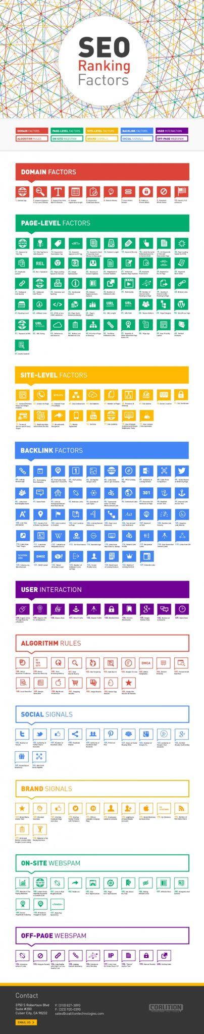 200 seo ranking factors infographic